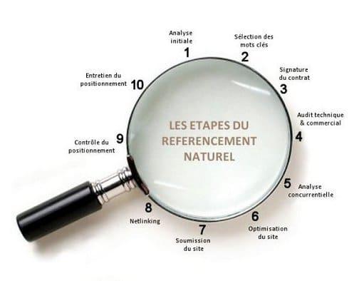 Comment mieux pratiquer le référencement naturel?